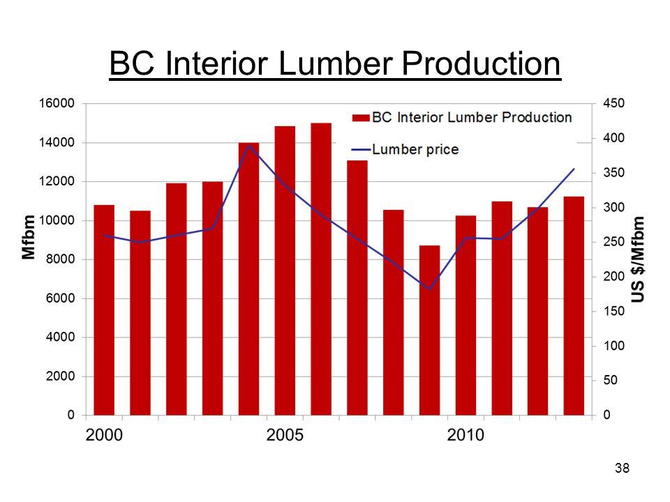 BC Interior Lumber Production 38