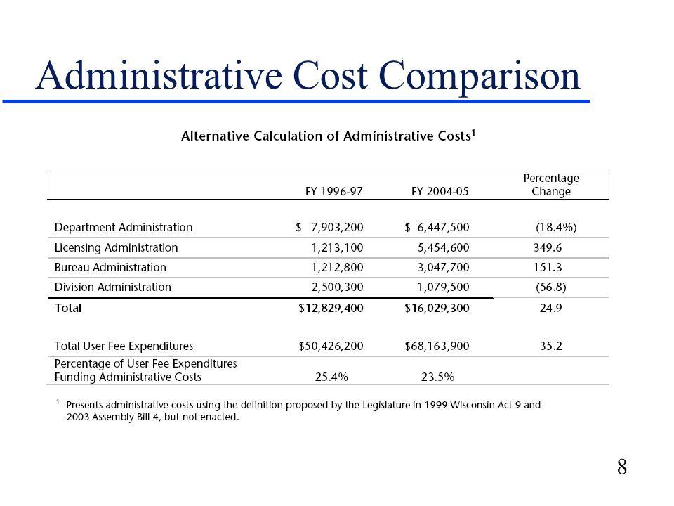 8 Administrative Cost Comparison