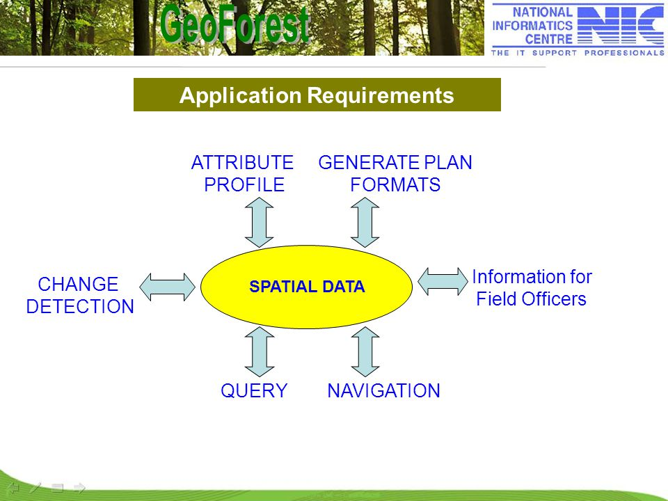 Application Requirements SPATIAL DATA GENERATE PLAN FORMATS ATTRIBUTE PROFILE CHANGE DETECTION QUERY Information for Field Officers NAVIGATION
