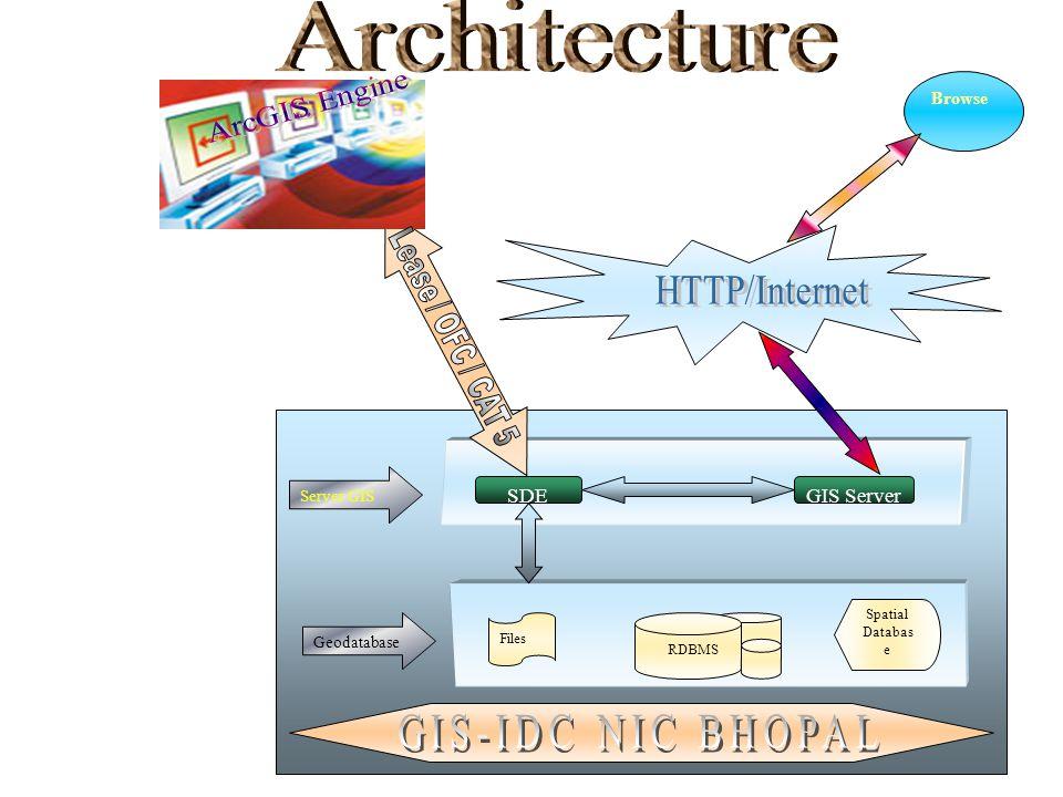 Files RDBMS Spatial Databas e Geodatabase GIS ServerSDE Server GIS Browse