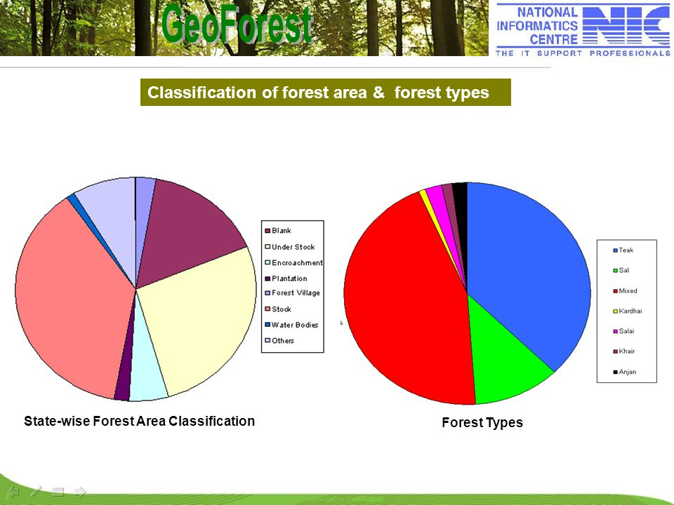 Forest Types Classification of forest area & forest types State-wise Forest Area Classification