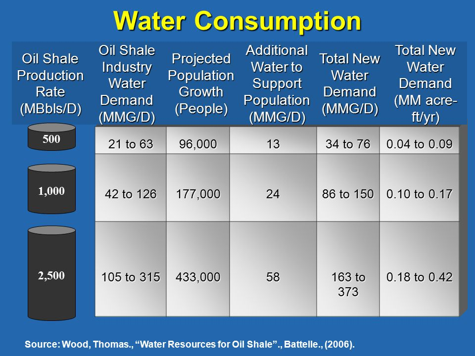 Water Consumption Oil Shale Production Rate (MBbls/D) Oil Shale Industry Water Demand (MMG/D) Projected Population Growth (People) Additional Water to Support Population (MMG/D) Total New Water Demand (MMG/D) Total New Water Demand (MM acre- ft/yr) Source: Wood, Thomas., Water Resources for Oil Shale ., Battelle., (2006).