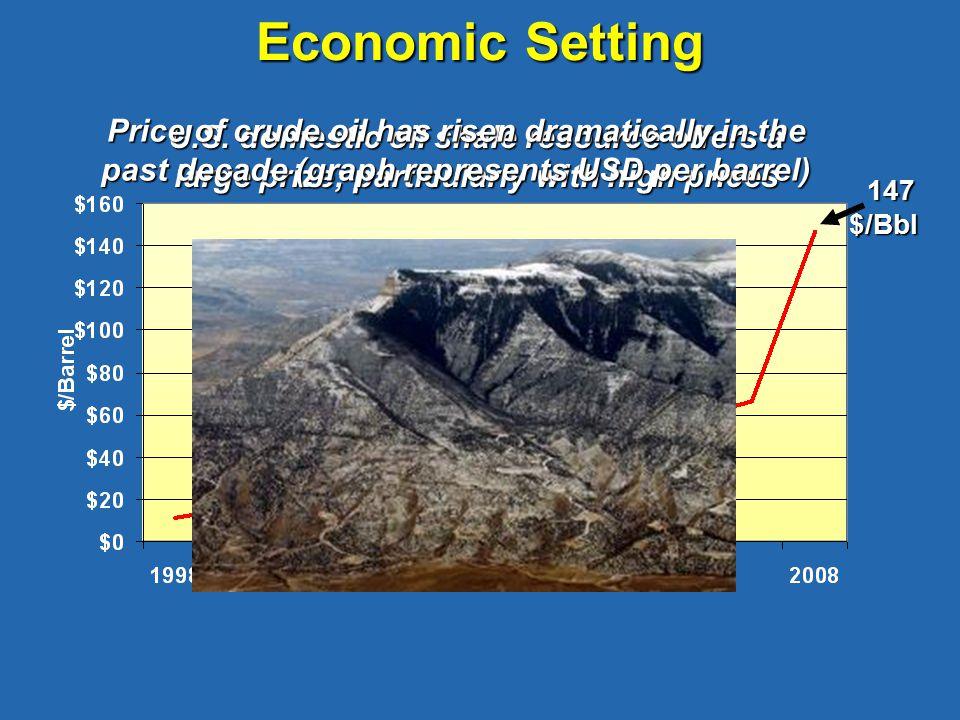 147 $/Bbl 147 $/Bbl Economic Setting U.S.