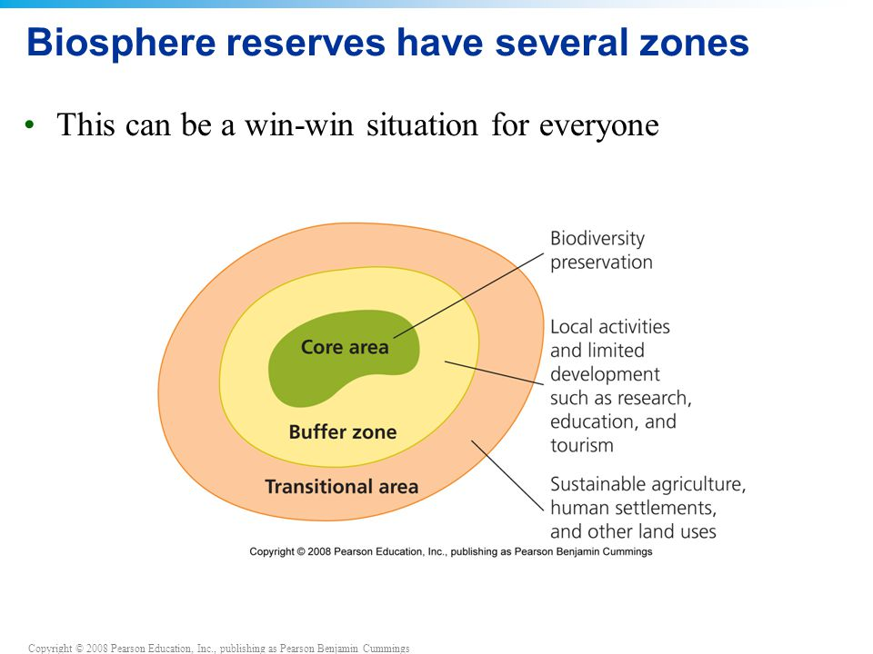 Copyright © 2008 Pearson Education, Inc., publishing as Pearson Benjamin Cummings Biosphere reserves have several zones This can be a win-win situatio