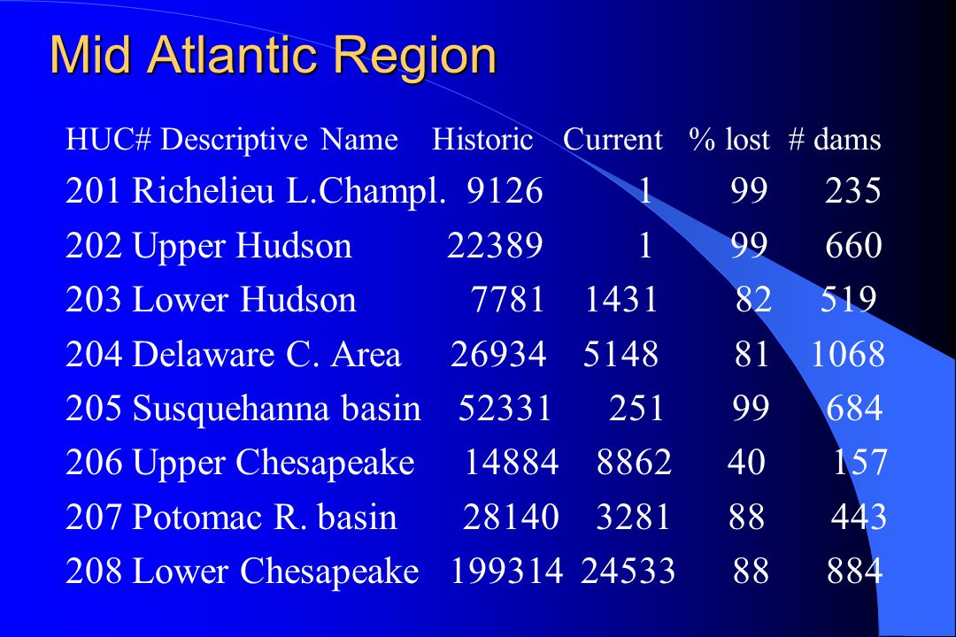 Mid Atlantic Region HUC# Descriptive Name Historic Current % lost # dams 201 Richelieu L.Champl.