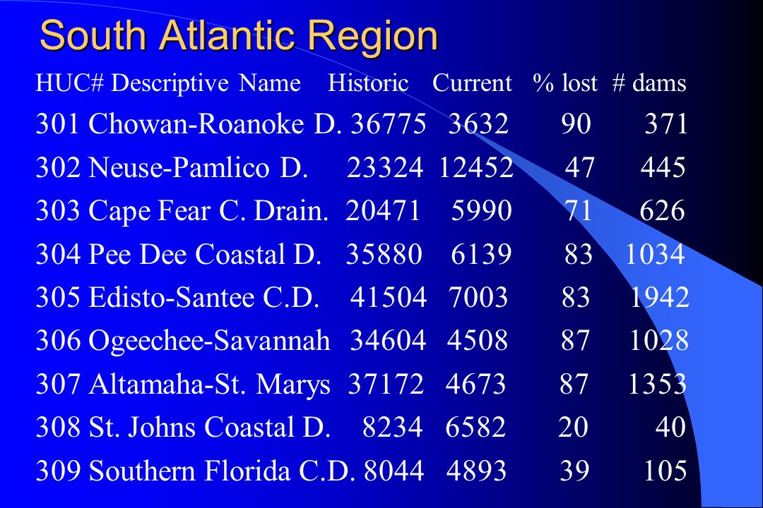 South Atlantic Region HUC# Descriptive Name Historic Current % lost # dams 301 Chowan-Roanoke D.