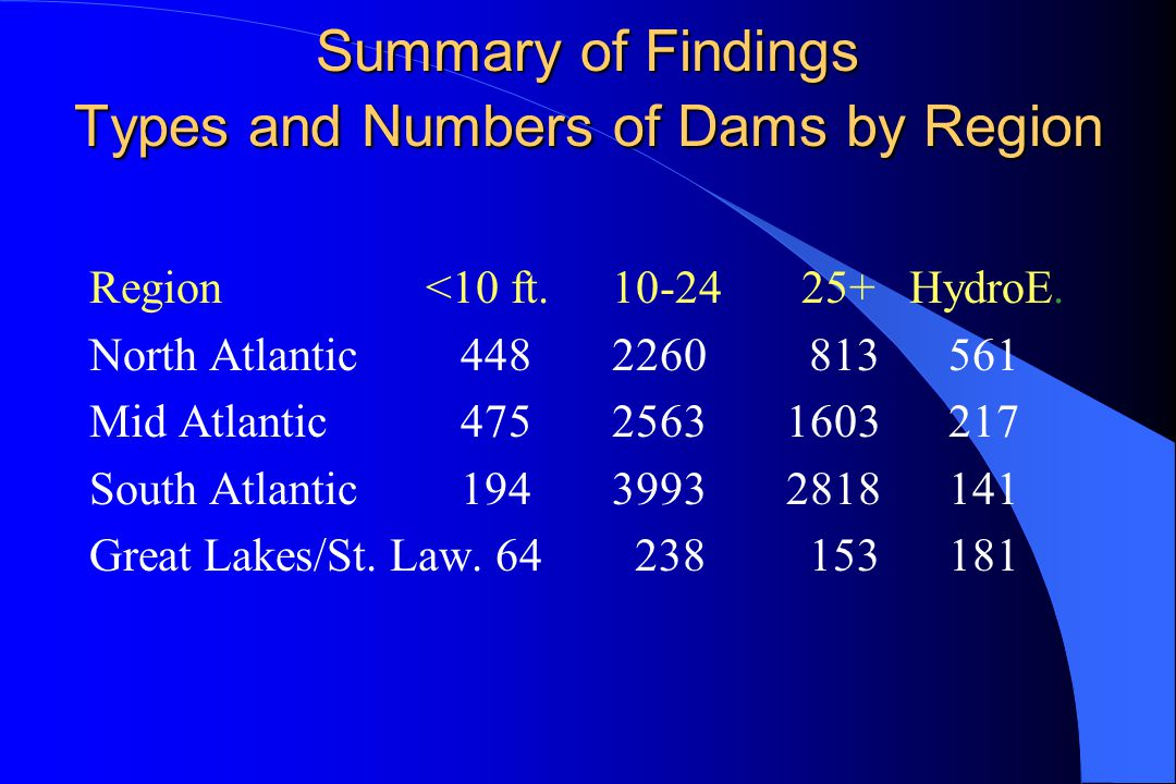 Summary of Findings Types and Numbers of Dams by Region Region <10 ft.10-24 25+ HydroE.