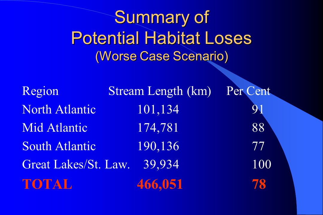 Summary of Potential Habitat Loses (Worse Case Scenario) RegionStream Length (km) Per Cent North Atlantic101,13491 Mid Atlantic174,78188 South Atlantic190,13677 Great Lakes/St.