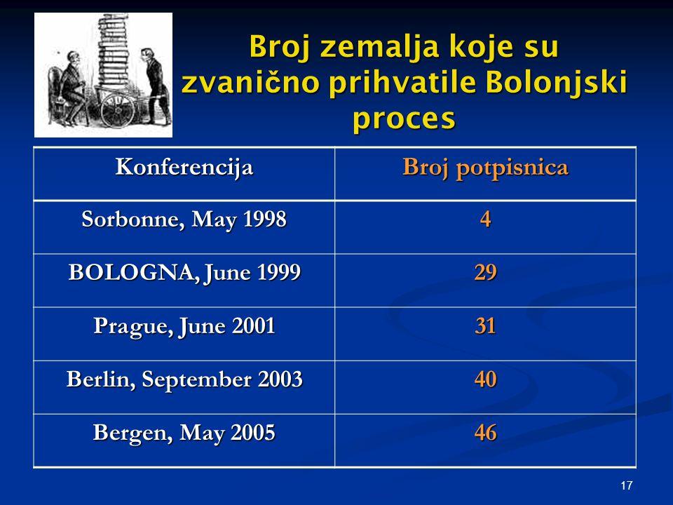 17 Broj zemalja koje su zvani č no prihvatile Bolonjski proces Konferencija Broj potpisnica Sorbonne, May 1998 4 BOLOGNA, June 1999 29 Prague, June 2001 31 Berlin, September 2003 40 Bergen, May 2005 46