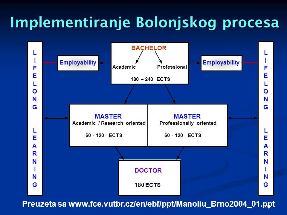 19 Implementiranje Bolonjskog procesa L I F E L O N G L E A R N I N G L I F E L O N G L E A R N I N G Employability BACHELOR Academic Professional 180 – 240 ECTS DOCTOR 180 ECTS Employability MASTER Academic / Research oriented 60 - 120 ECTS MASTER Professionally oriented 60 - 120 ECTS Preuzeta sa www.fce.vutbr.cz/en/ebf/ppt/Manoliu_Brno2004_01.ppt