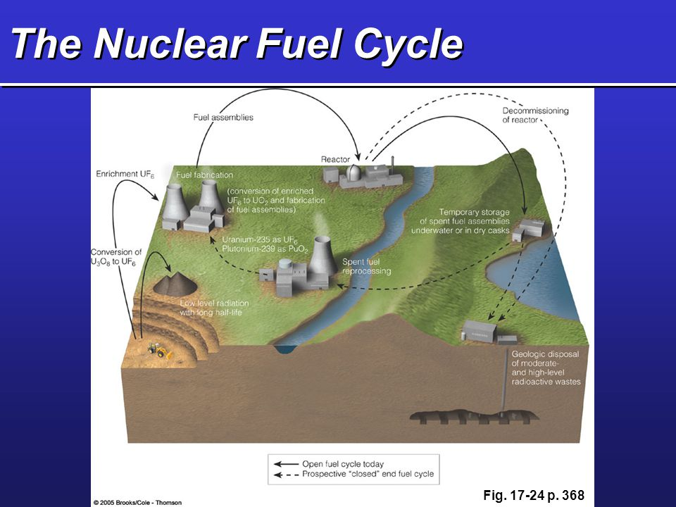 The Nuclear Fuel Cycle Fig. 17-24 p. 368