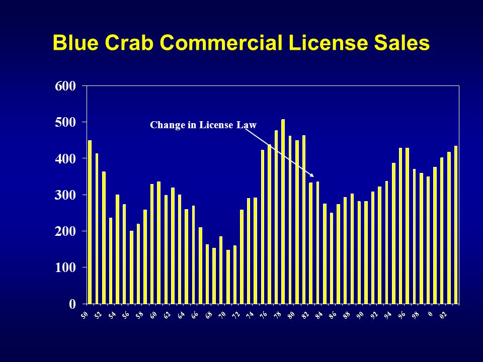 Blue Crab Commercial License Sales Change in License Law