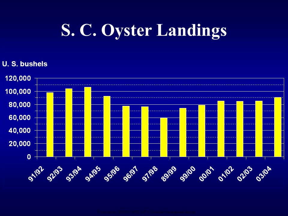 S. C. Oyster Landings U. S. bushels Produced by: SCDNR / MRD / OFM / Shellfish Management Section