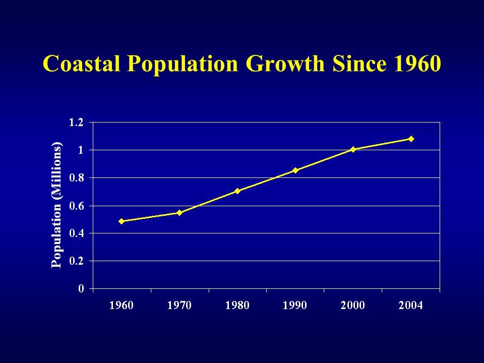 Coastal Population Growth Since 1960