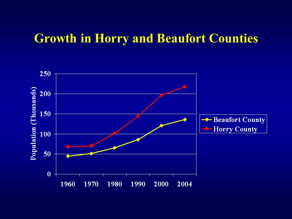 Growth in Horry and Beaufort Counties