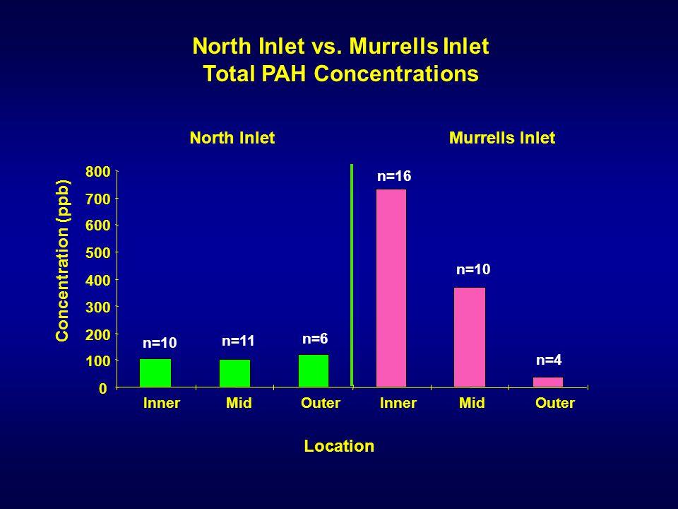 Location 00 100 200 300 400 500 600 700 800 Inner Mid Outer Inner Mid Outer n=10 n=11 n=6 n=16 n=10 n=4 North Inlet vs. Murrells Inlet Total PAH Conce