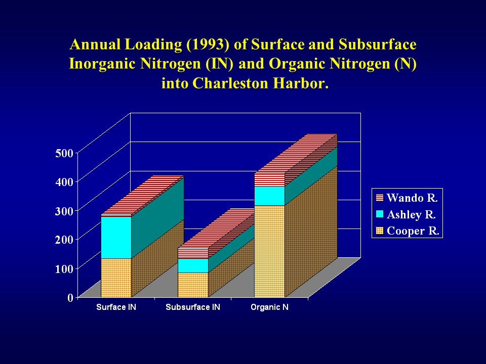 Annual Loading (1993) of Surface and Subsurface Inorganic Nitrogen (IN) and Organic Nitrogen (N) into Charleston Harbor.