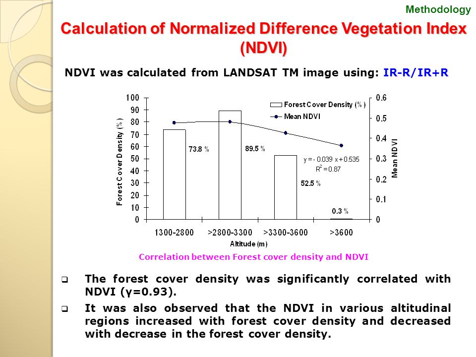 Calculation ofNormalized Difference Vegetation Index (NDVI) Calculation of Normalized Difference Vegetation Index (NDVI) NDVI was calculated from LAND