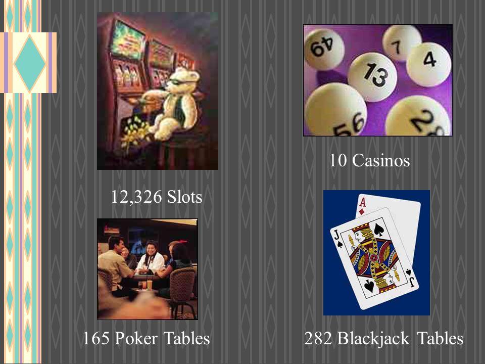 12,326 Slots 165 Poker Tables282 Blackjack Tables 10 Casinos