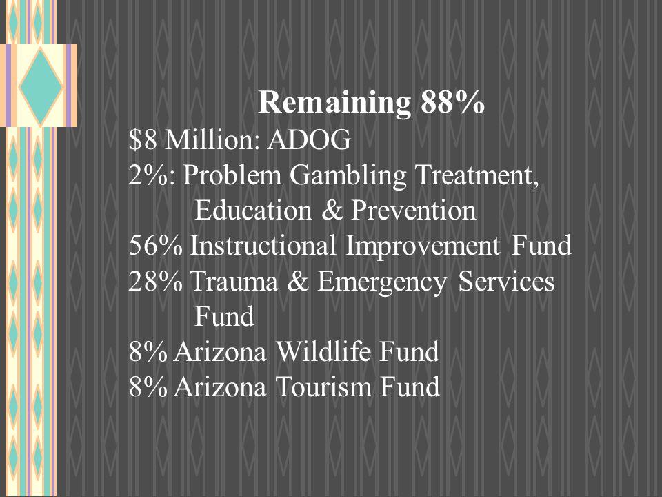 Remaining 88% $8 Million: ADOG 2%: Problem Gambling Treatment, Education & Prevention 56% Instructional Improvement Fund 28% Trauma & Emergency Servic