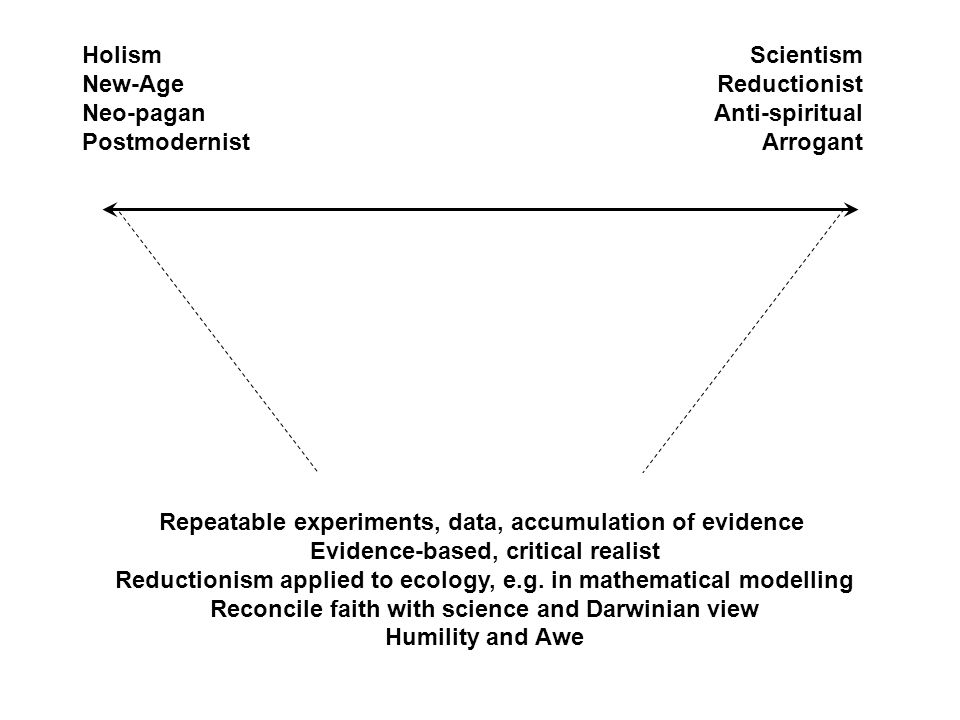 Holism New-Age Neo-pagan Postmodernist Scientism Reductionist Anti-spiritual Arrogant Repeatable experiments, data, accumulation of evidence Evidence-based, critical realist Reductionism applied to ecology, e.g.