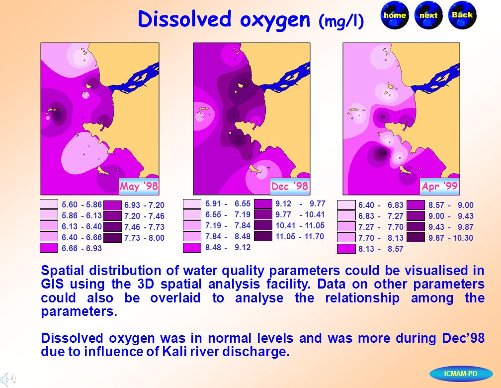 ICMAM-PD Dissolved oxygen (mg/l) May '98Dec '98Apr '99 Spatial distribution of water quality parameters could be visualised in GIS using the 3D spatia