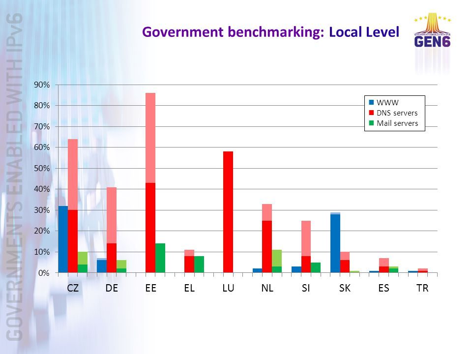 Government benchmarking: Local Level WWW DNS servers Mail servers
