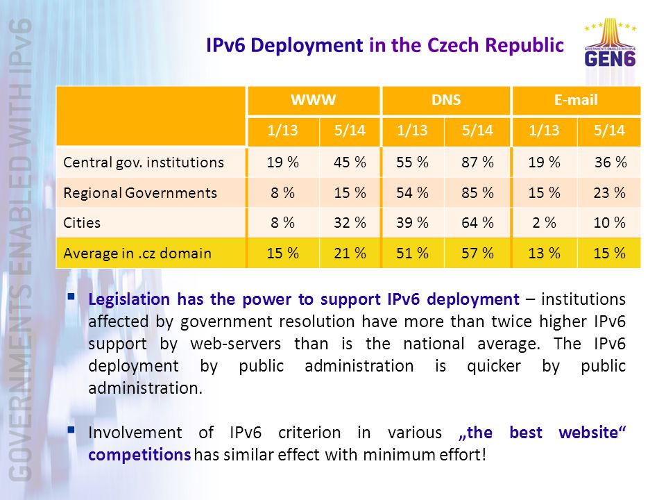 IPv6 Deployment in the Czech Republic WWWDNSE-mail 1/135/141/135/141/135/14 Central gov.