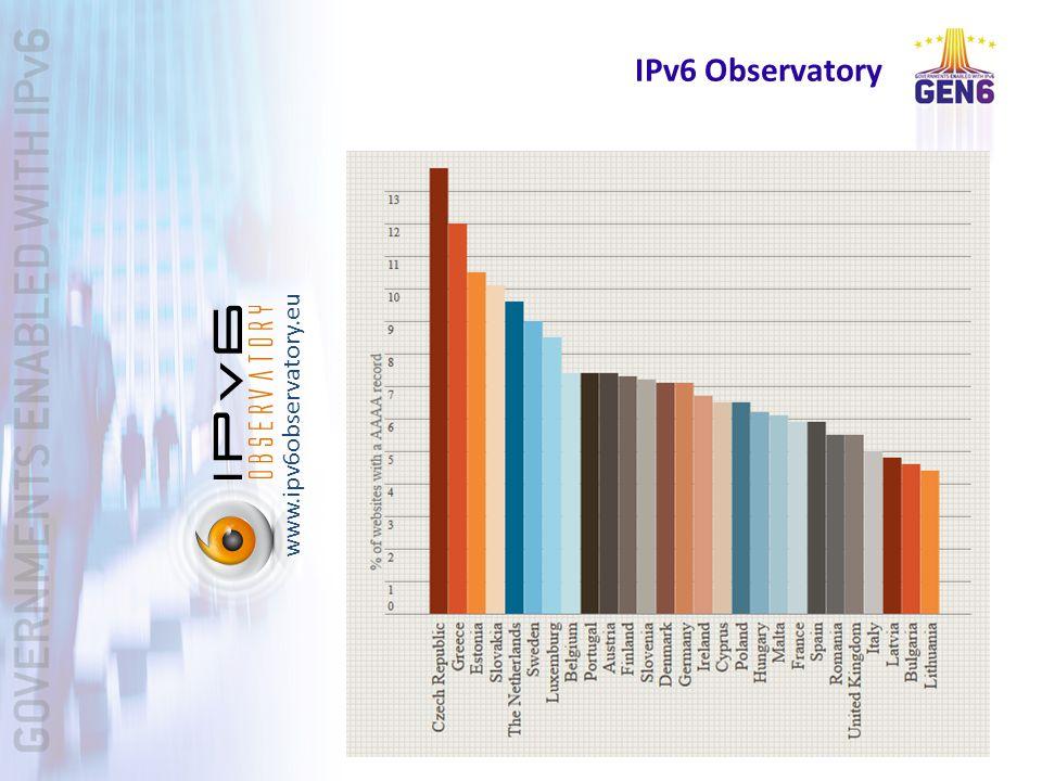IPv6 Observatory www.ipv6observatory.eu