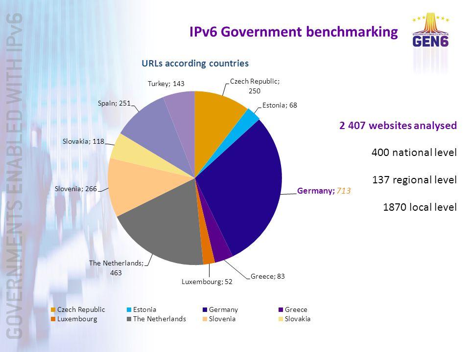 2 407 websites analysed 400 national level 137 regional level 1870 local level IPv6 Government benchmarking