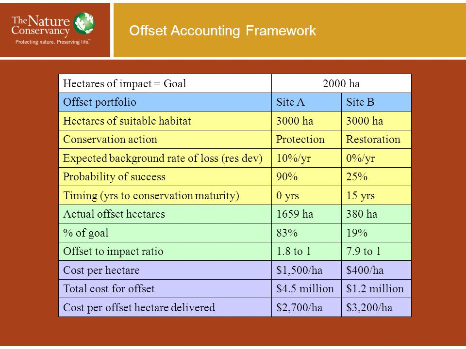 Offset Accounting Framework $3,200/ha$2,700/haCost per offset hectare delivered $1.2 million$4.5 millionTotal cost for offset $400/ha$1,500/haCost per hectare 7.9 to 11.8 to 1Offset to impact ratio 19%83% of goal 380 ha1659 haActual offset hectares 15 yrs0 yrsTiming (yrs to conservation maturity) 25%90%Probability of success 0%/yr10%/yrExpected background rate of loss (res dev) RestorationProtectionConservation action 3000 ha Hectares of suitable habitat Site BSite AOffset portfolio 2000 haHectares of impact = Goal