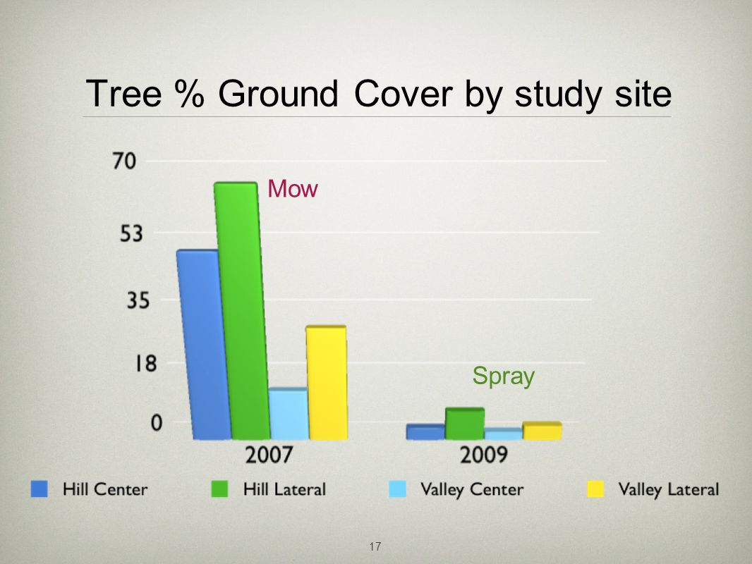 17 Tree % Ground Cover by study site Mow Spray