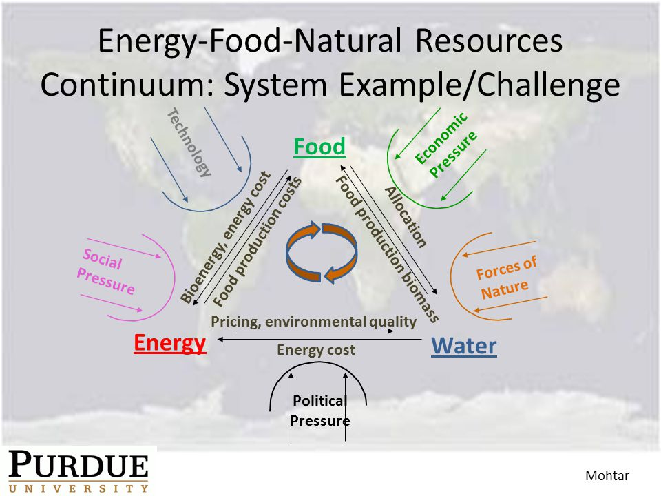 Energy-Food-Natural Resources Continuum: System Example/Challenge Pricing, environmental quality Energy cost Energy Food production costs Bioenergy, energy cost Allocation Food Food production biomass Water Technology Social Pressure Economic Pressure Political Pressure Forces of Nature Mohtar