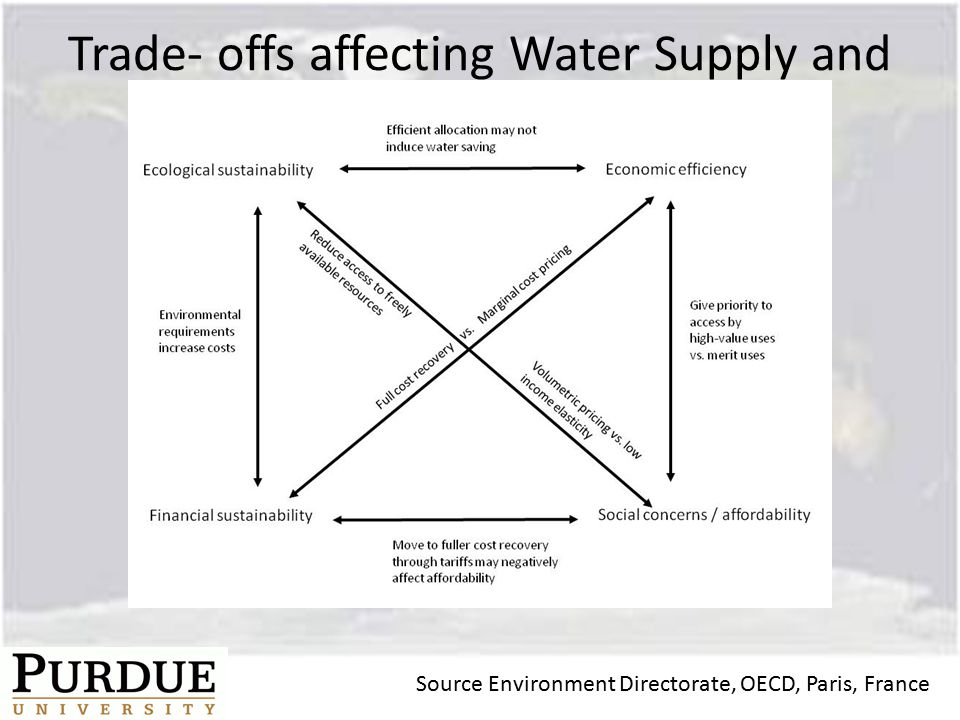 Trade‐ offs affecting Water Supply and Sanitation pricing Source Environment Directorate, OECD, Paris, France