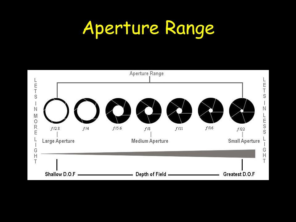 Aperture Range