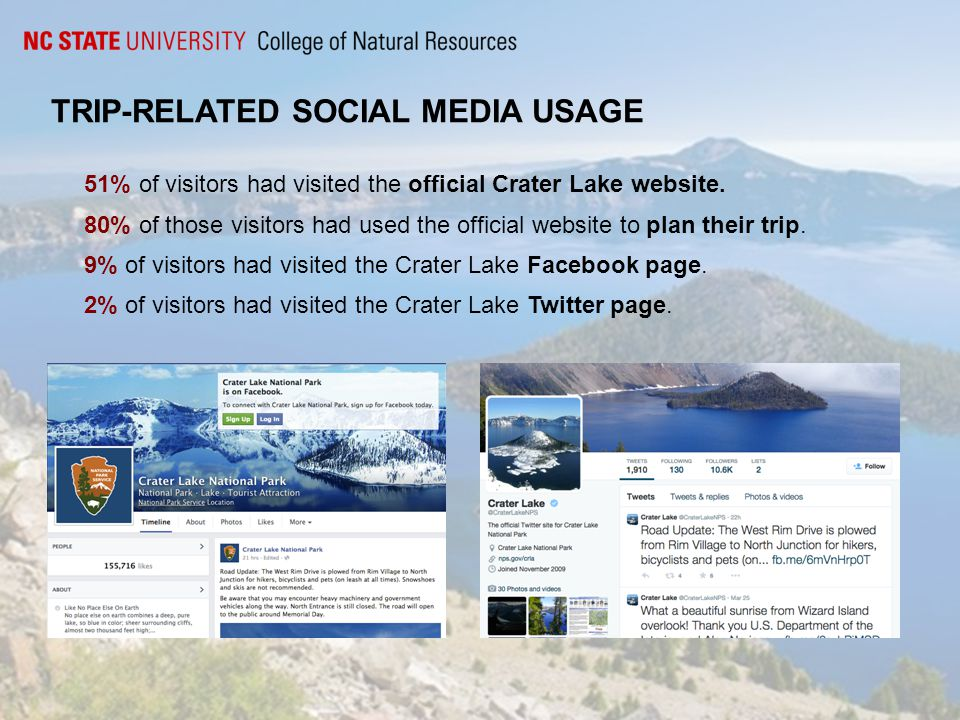 TRIP-RELATED SOCIAL MEDIA USAGE 51% of visitors had visited the official Crater Lake website.