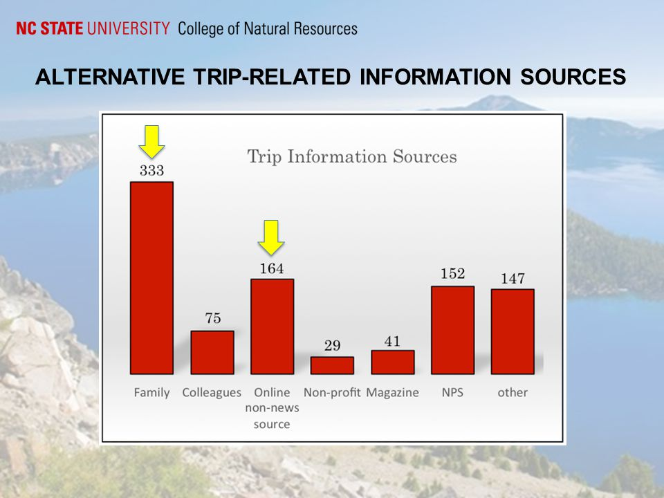 ALTERNATIVE TRIP-RELATED INFORMATION SOURCES
