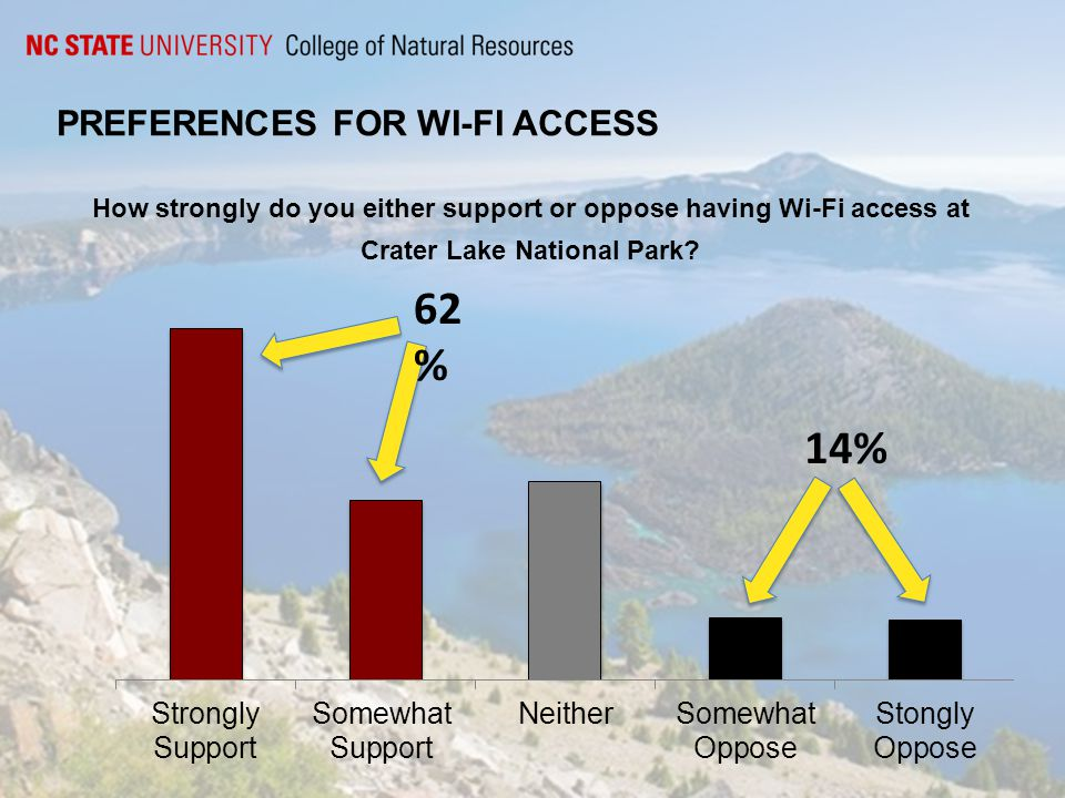 PREFERENCES FOR WI-FI ACCESS How strongly do you either support or oppose having Wi-Fi access at Crater Lake National Park.