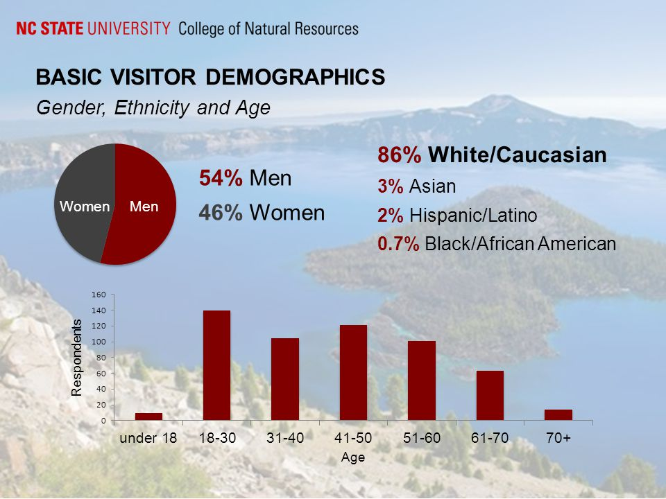 BASIC VISITOR DEMOGRAPHICS Locale and Educational Background 21% of all U.S respondents were Oregon residents 41% of all U.S respondents were from neighboring states.