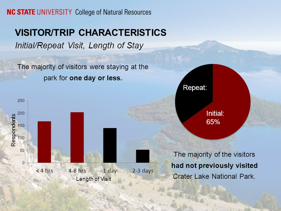 VISITOR/TRIP CHARACTERISTICS Initial/Repeat Visit, Length of Stay Initial: 65% The majority of the visitors had not previously visited Crater Lake National Park.