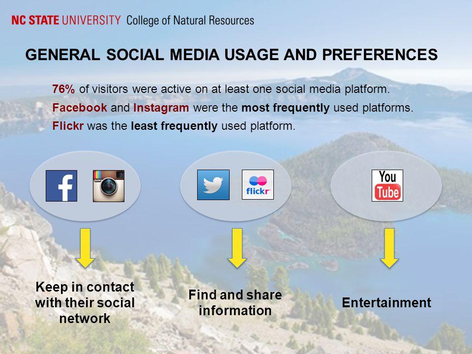 GENERAL SOCIAL MEDIA USAGE AND PREFERENCES 76% of visitors were active on at least one social media platform.