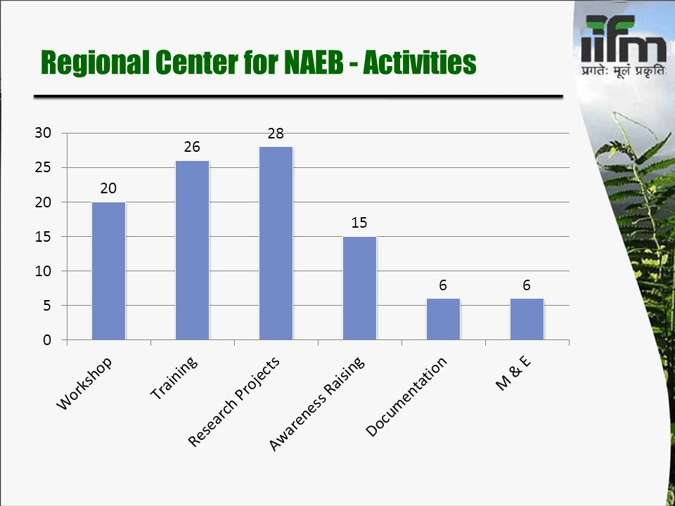 Regional Center for NAEB - Activities