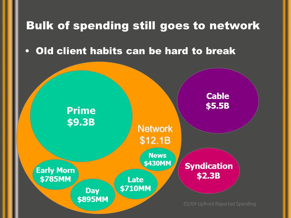 Old client habits can be hard to break Bulk of spending still goes to network Network$12.1B Prime $9.3B Late $710MM Day $895MM News $430MM Early Morn $785MM Cable $5.5B Syndication $2.3B 03/04 Upfront Reported Spending