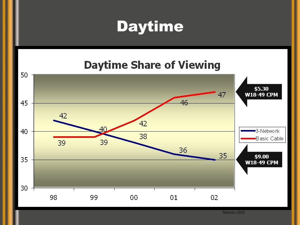Daytime $5.30 W18-49 CPM $9.00 W18-49 CPM Nielsen 2003