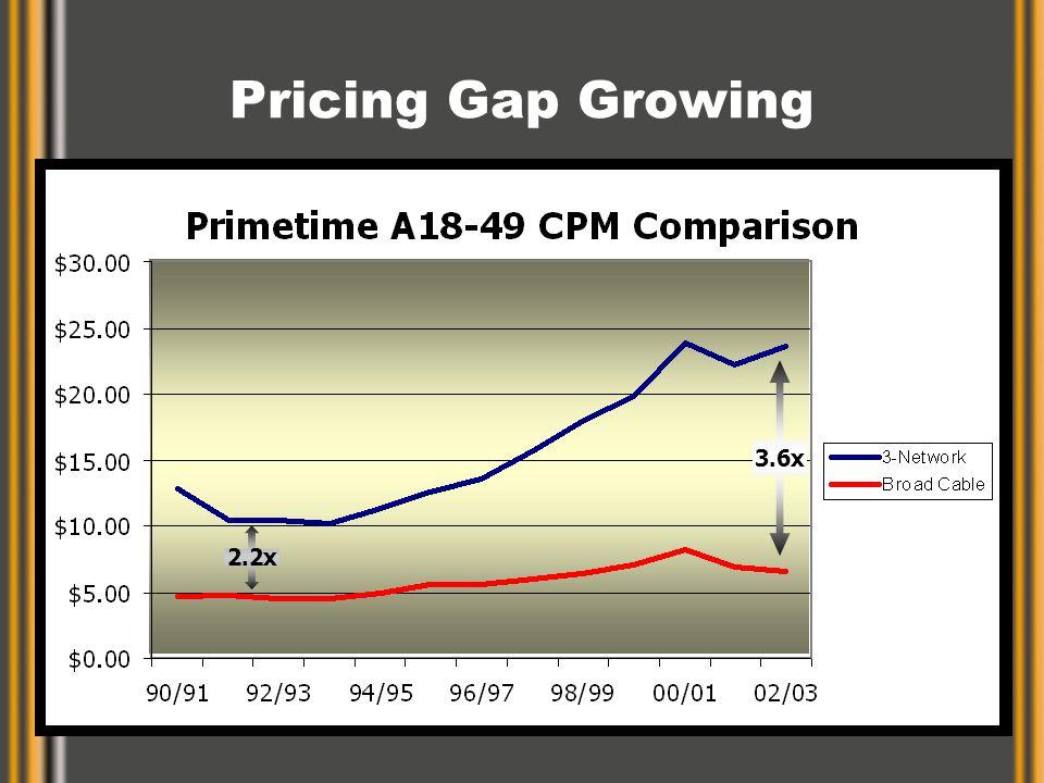 Pricing Gap Growing 3.6x 2.2x