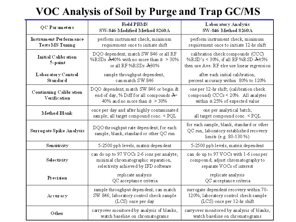 VOC Analysis of Soil by Purge and Trap GC/MS