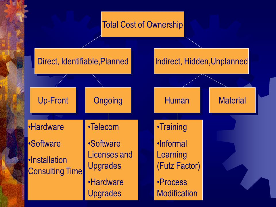 Total Cost of Ownership Direct, Identifiable,Planned Indirect, Hidden,Unplanned Ongoing Material Up-Front Human Hardware Software Installation Consulting Time Telecom Software Licenses and Upgrades Hardware Upgrades Training Informal Learning (Futz Factor) Process Modification