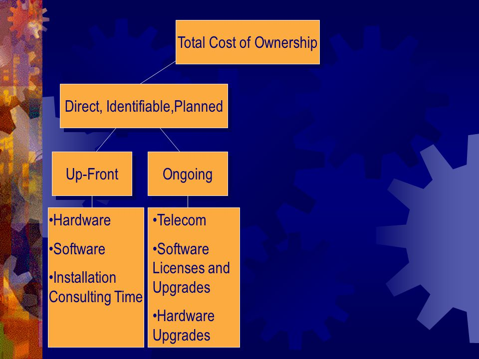 Total Cost of Ownership Direct, Identifiable,Planned Indirect, Hidden,Unplanned Ongoing Up-Front Hardware Software Installation Consulting Time Telecom Software Licenses and Upgrades Hardware Upgrades