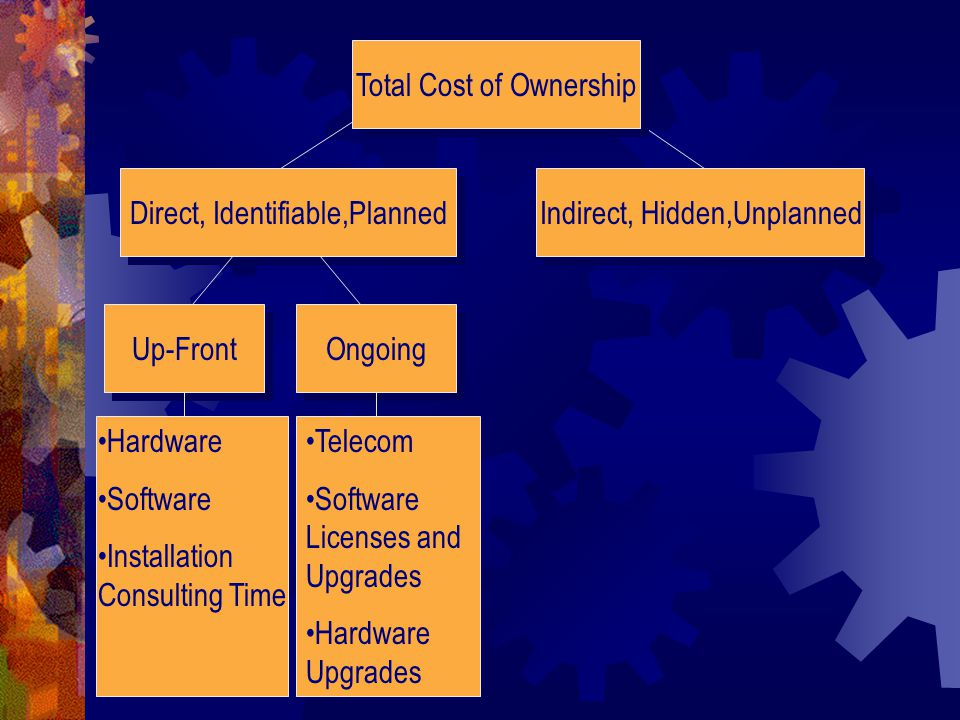 Total Cost of Ownership Direct, Identifiable,Planned Indirect, Hidden,Unplanned Ongoing Material Up-Front Human Hardware Software Installation Consulting Time Telecom Software Licenses and Upgrades Hardware Upgrades