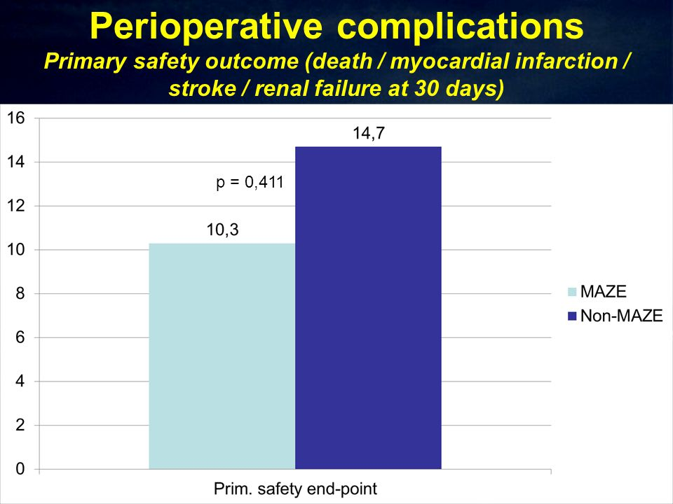 Perioperative complications Primary safety outcome (death / myocardial infarction / stroke / renal failure at 30 days) p = 0,411